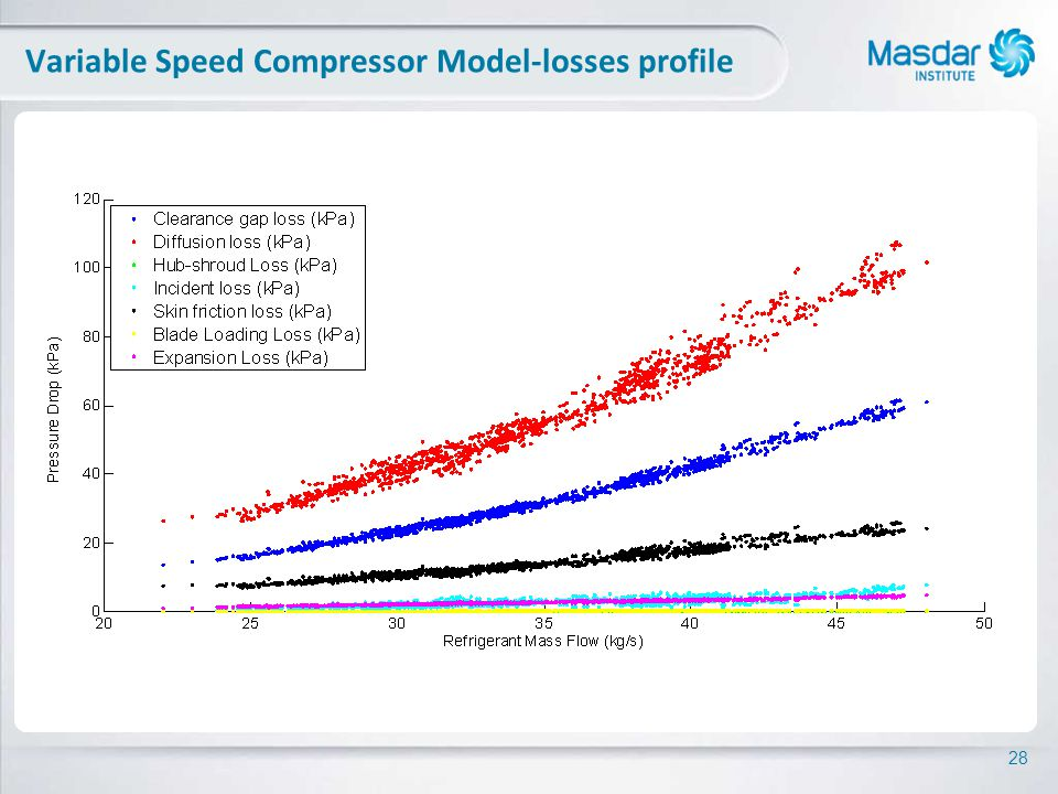 28 Variable Speed Compressor Model-losses profile