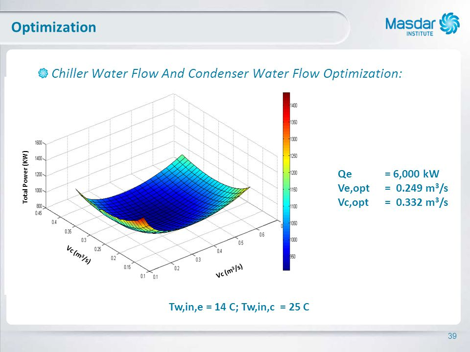 39 Optimization Chiller Water Flow And Condenser Water Flow Optimization: Qe = 6,000 kW Ve,opt= m 3 /s Vc,opt= m 3 /s Tw,in,e = 14 C; Tw,in,c = 25 C Vc (m 3 /s) Total Power (KW)