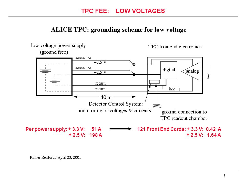 5 TPC FEE: LOW VOLTAGES Per power supply: V: 51 A V: 198 A 121 Front End Cards: V: 0.42 A V: 1.64 A