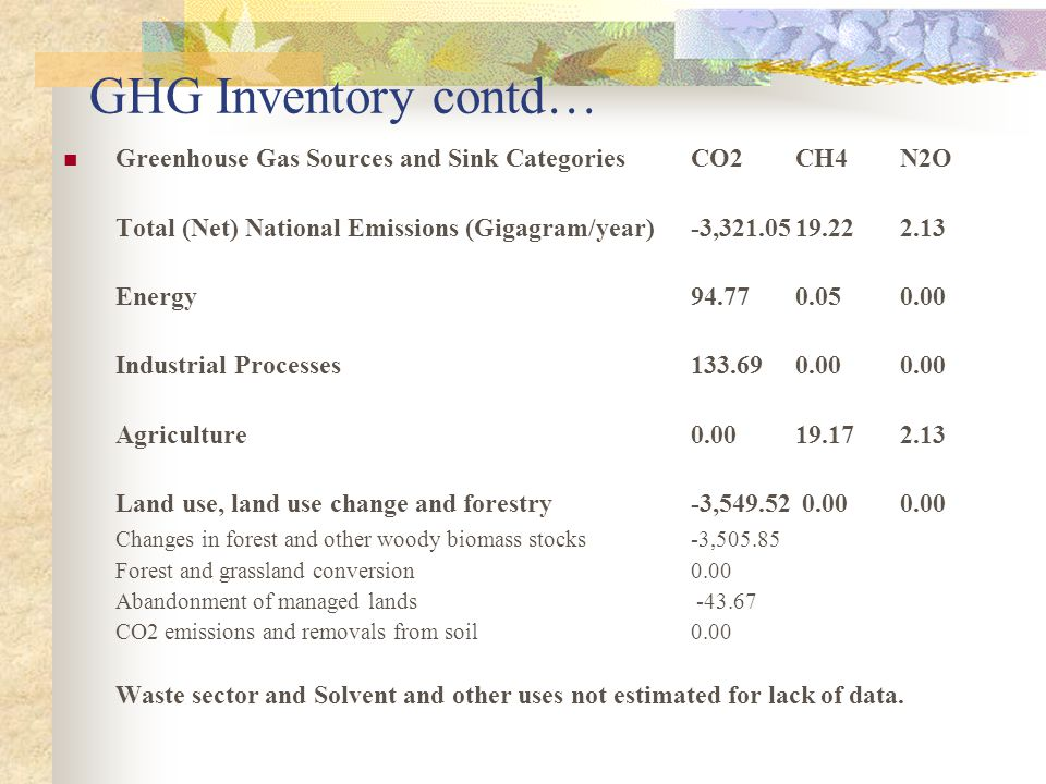 GHG Inventory contd… Greenhouse Gas Sources and Sink CategoriesCO2CH4N2O Total (Net) National Emissions (Gigagram/year)-3, Energy Industrial Processes Agriculture Land use, land use change and forestry-3, Changes in forest and other woody biomass stocks-3, Forest and grassland conversion0.00 Abandonment of managed lands CO2 emissions and removals from soil 0.00 Waste sector and Solvent and other uses not estimated for lack of data.