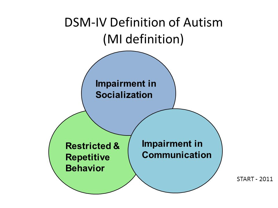 DSM-IV Definition of Autism (MI definition) Restricted & Repetitive Behavior Impairment in Socialization Impairment in Communication START