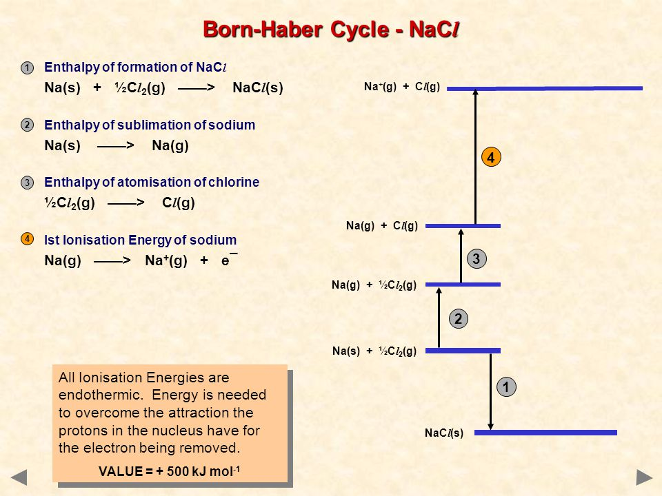 Born-Haber Cycle - NaC l All Ionisation Energies are endothermic.