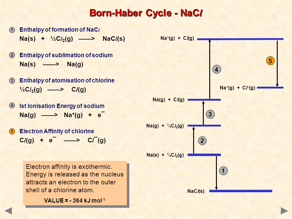 Born-Haber Cycle - NaC l Electron affinity is exothermic.