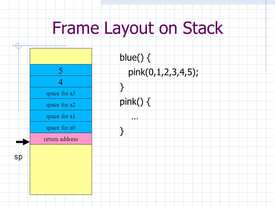 Frame Layout on Stack sp 4 space for a3 space for a2 space for a1 space for a0 5 return address blue() { pink(0,1,2,3,4,5); } pink() { … }