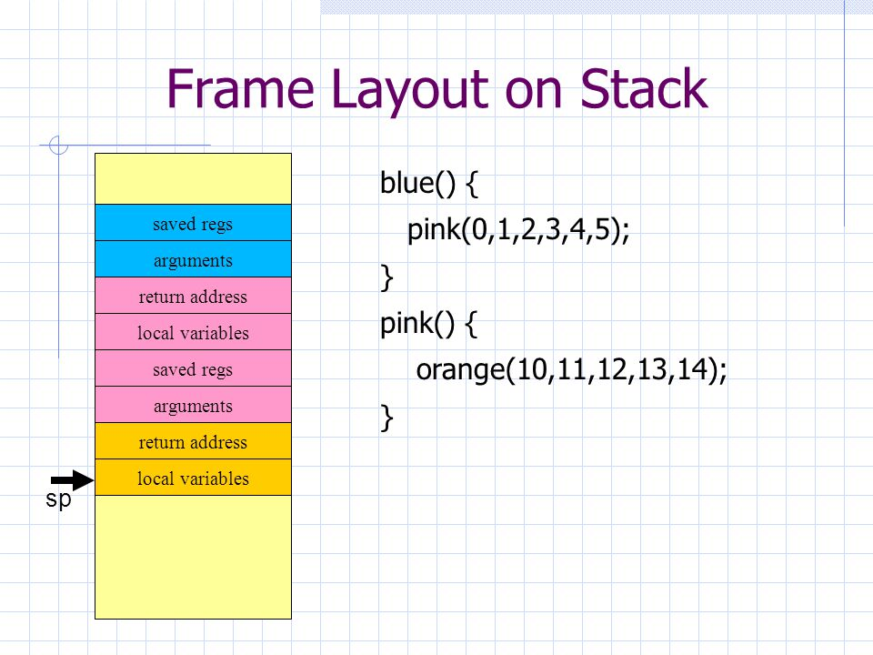 Frame Layout on Stack sp arguments return address local variables saved regs arguments saved regs return address blue() { pink(0,1,2,3,4,5); } pink() { orange(10,11,12,13,14); } local variables