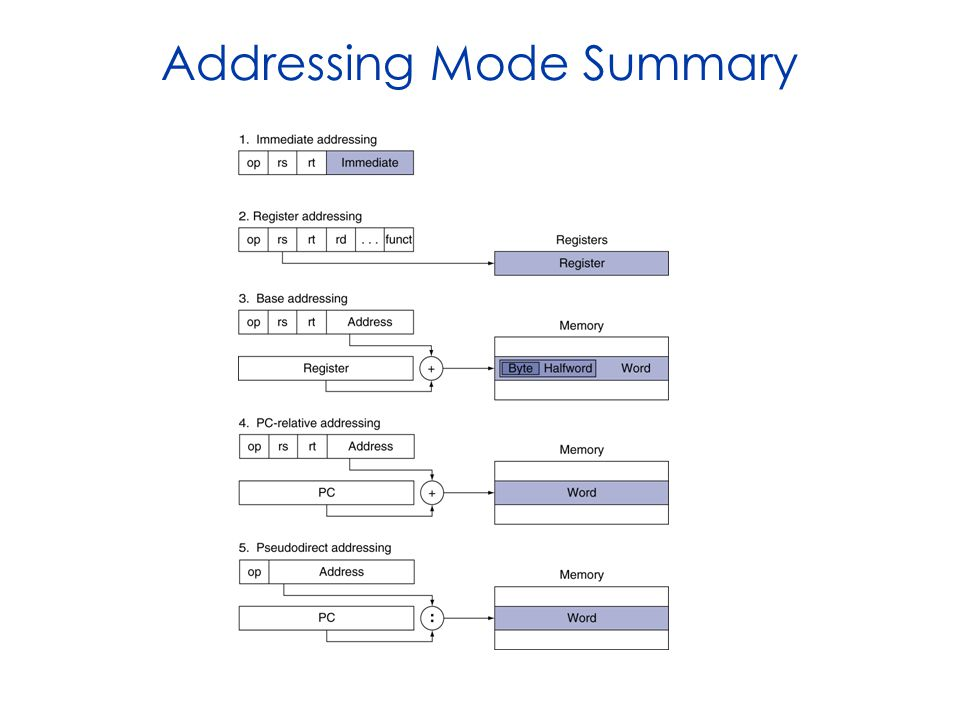 Addressing Mode Summary