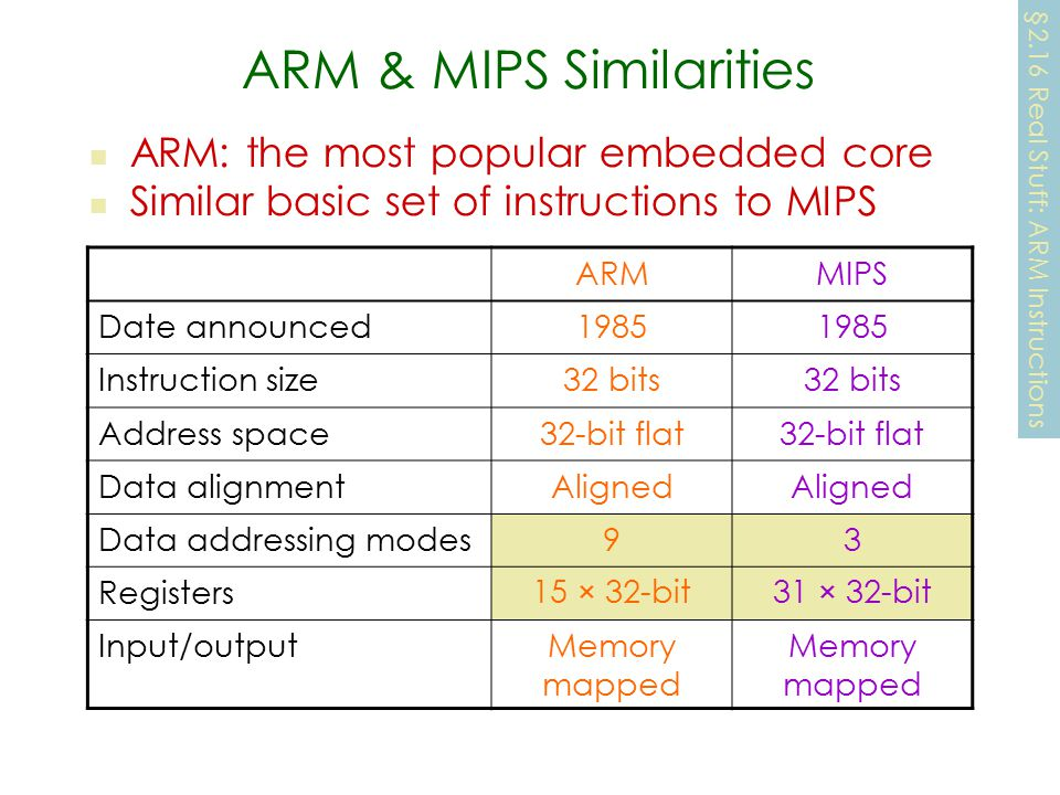 ARM & MIPS Similarities ARM: the most popular embedded core Similar basic set of instructions to MIPS §2.16 Real Stuff: ARM Instructions ARMMIPS Date announced1985 Instruction size32 bits Address space32-bit flat Data alignmentAligned Data addressing modes93 Registers15 × 32-bit31 × 32-bit Input/outputMemory mapped