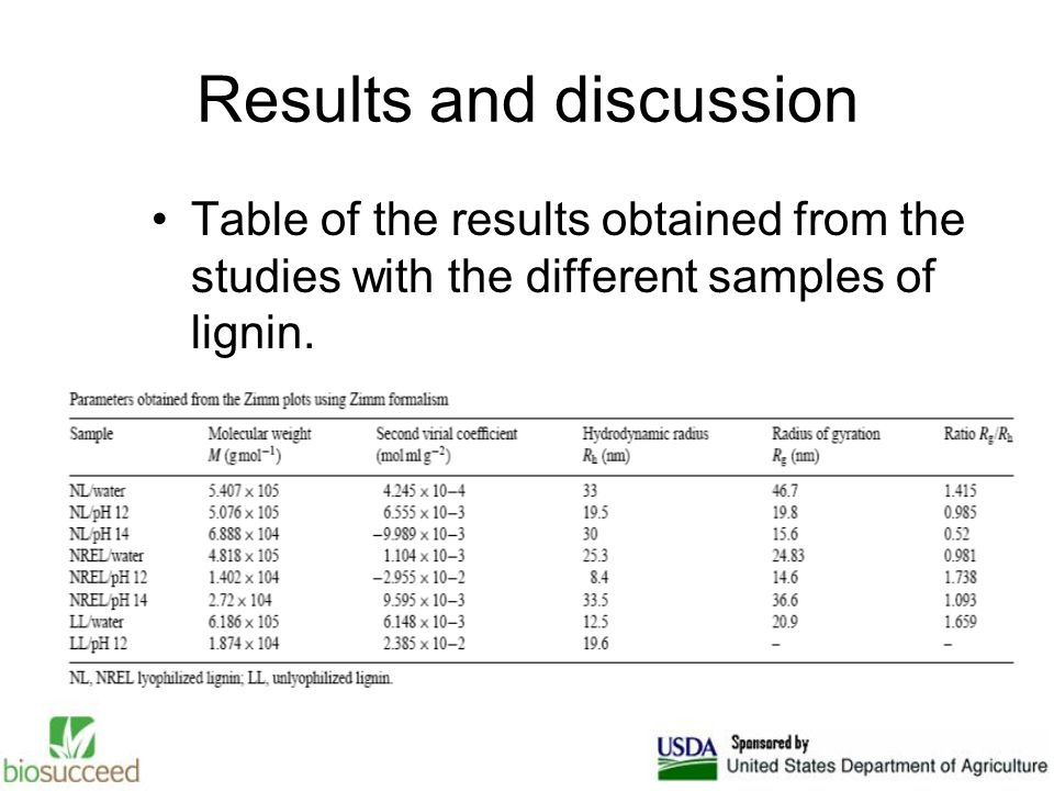 Table of the results obtained from the studies with the different samples of lignin.