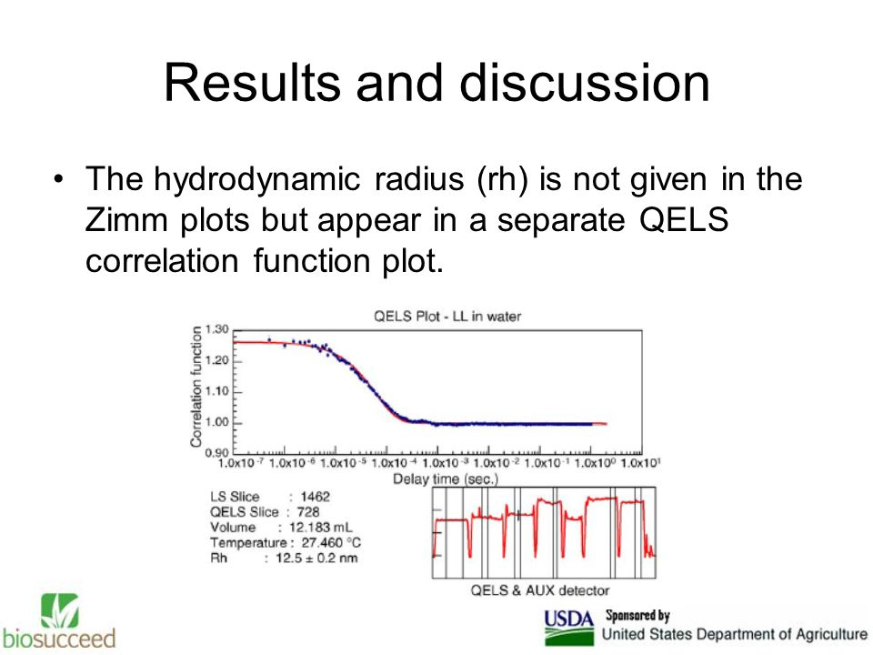The hydrodynamic radius (rh) is not given in the Zimm plots but appear in a separate QELS correlation function plot.