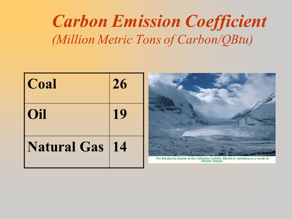 Carbon Emission Coefficient (Million Metric Tons of Carbon/QBtu) Coal26 Oil19 Natural Gas14