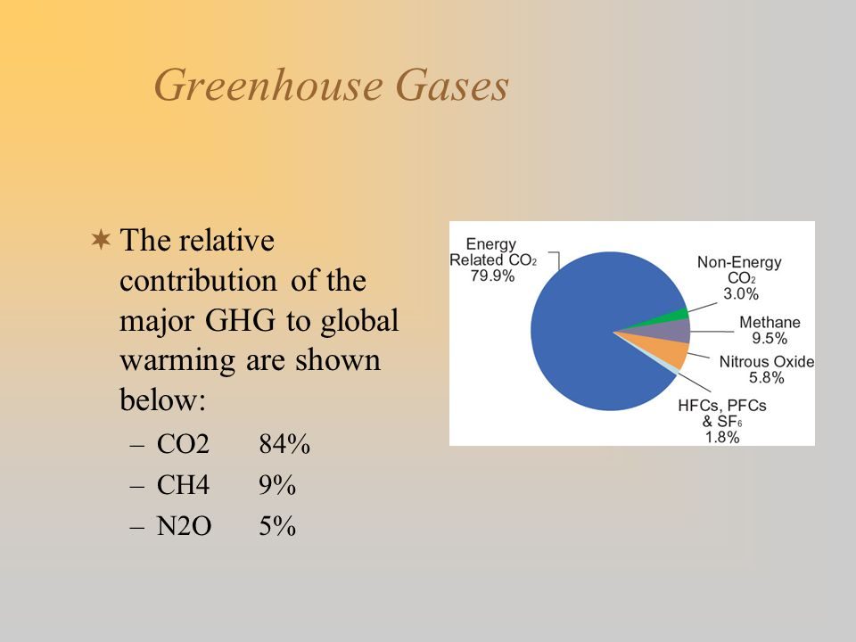 Greenhouse Gases  The relative contribution of the major GHG to global warming are shown below: –CO284% –CH49% –N2O5%