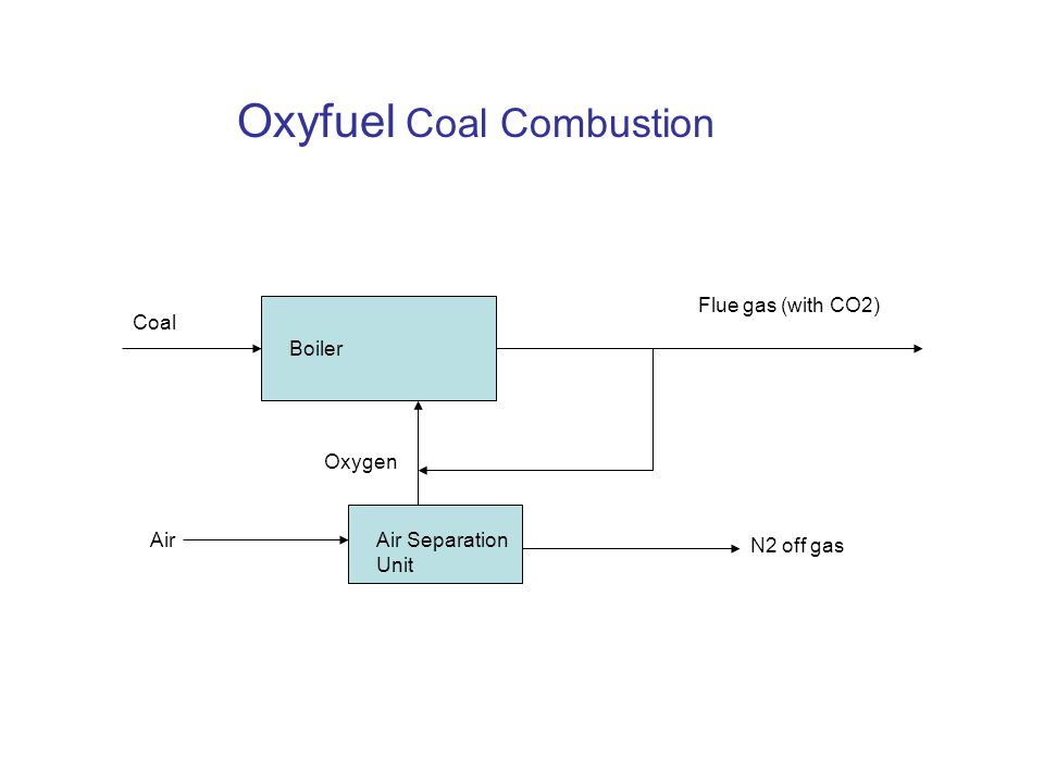 Oxyfuel Coal Combustion Coal Air Oxygen Flue gas (with CO2) N2 off gas Air Separation Unit Boiler