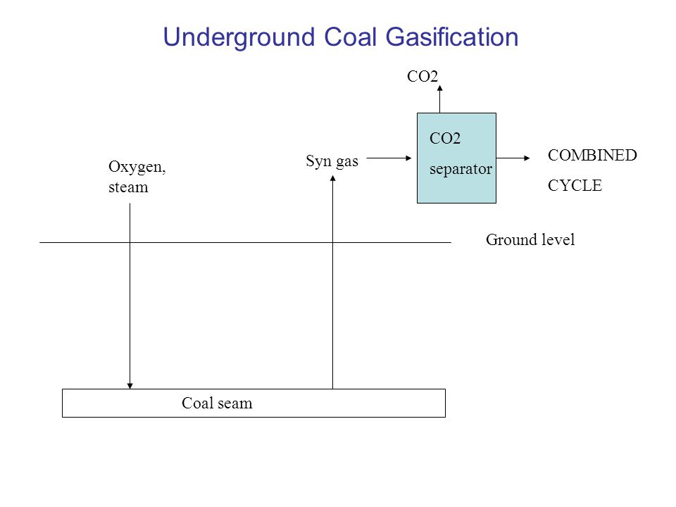 Underground Coal Gasification Coal seam Oxygen, steam Syn gas Ground level CO2 separator CO2 COMBINED CYCLE