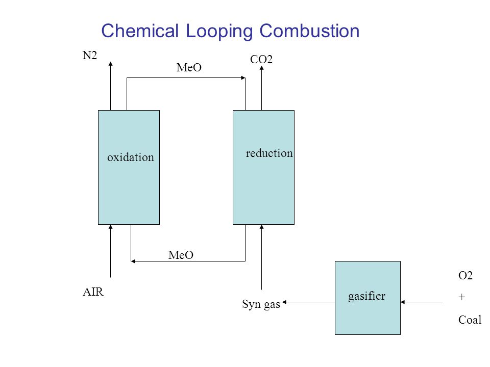 Chemical Looping Combustion MeO Syn gas reduction oxidation CO2 AIR N2 gasifier O2 + Coal