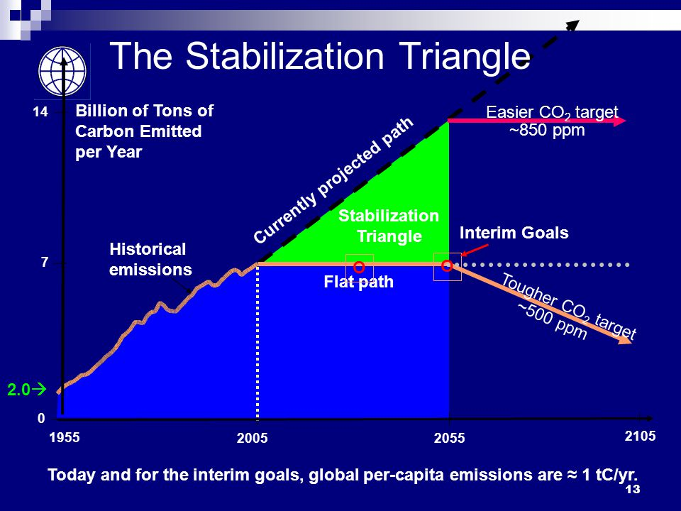 Billion of Tons of Carbon Emitted per Year Stabilization Triangle Currently projected path Flat path Historical emissions 2.0  2105 Easier CO 2 target ~850 ppm Tougher CO 2 target ~500 ppm The Stabilization Triangle O Interim Goals Today and for the interim goals, global per-capita emissions are ≈ 1 tC/yr.