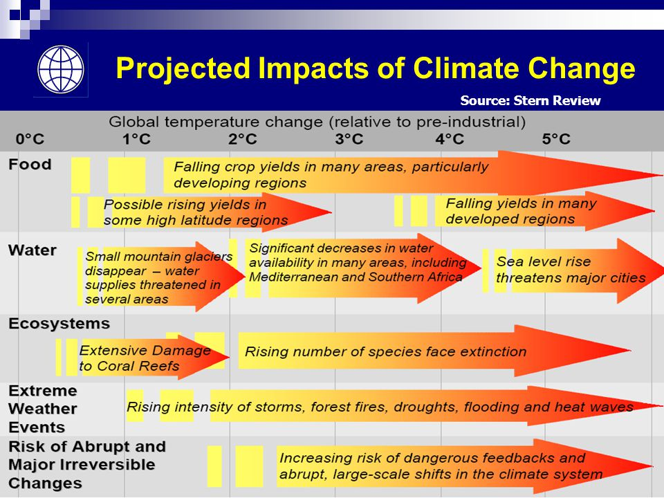 6 Projected Impacts of Climate Change Source: Stern Review