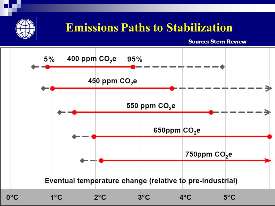 8 Emissions Paths to Stabilization Source: Stern Review