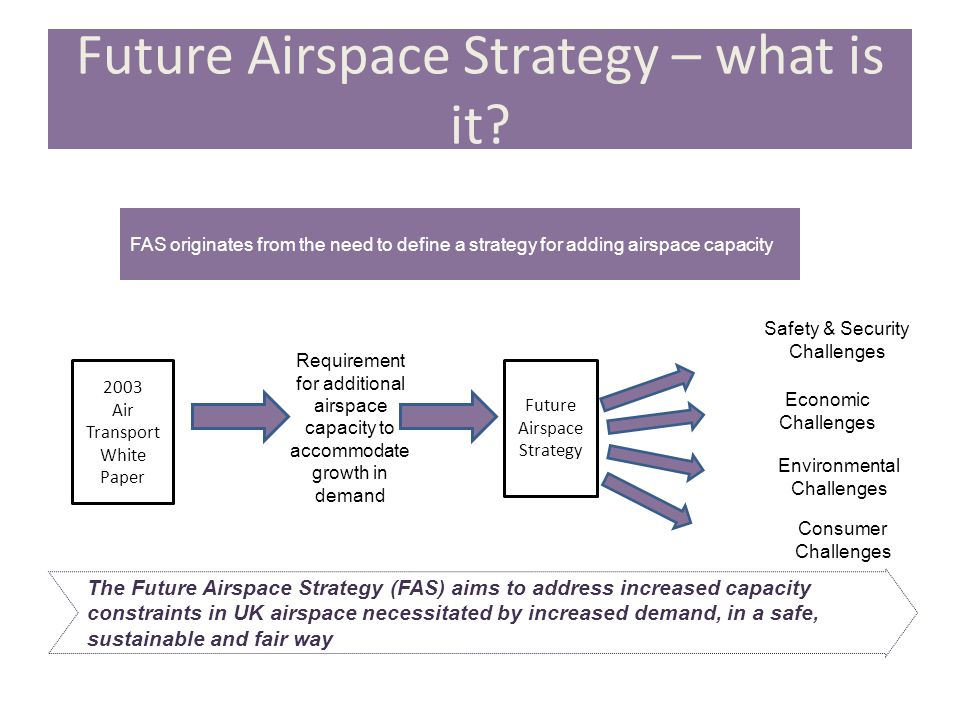 Future Airspace Strategy – what is it.