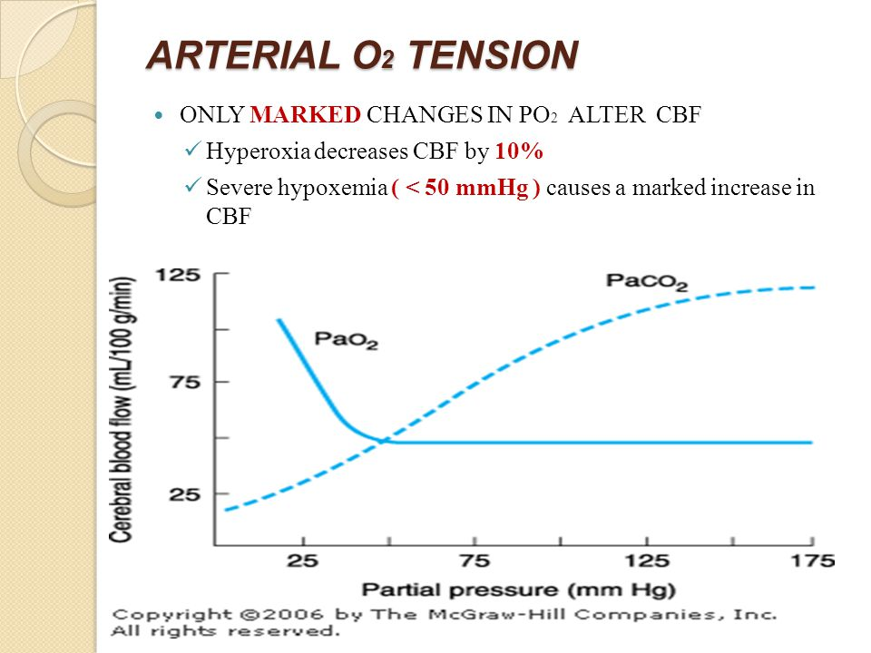 ARTERIAL O 2 TENSION ONLY MARKED CHANGES IN PO 2 ALTER CBF Hyperoxia decreases CBF by 10% Severe hypoxemia ( < 50 mmHg ) causes a marked increase in CBF