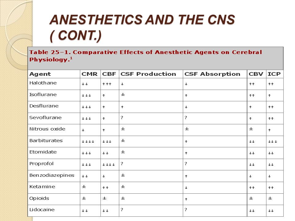 ANESTHETICS AND THE CNS ( CONT.)