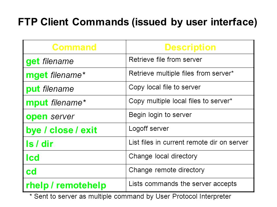 FTP Client Commands (issued by user interface) CommandDescription get filename Retrieve file from server mget filename* Retrieve multiple files from server* put filename Copy local file to server mput filename* Copy multiple local files to server* open server Begin login to server bye / close / exit Logoff server ls / dir List files in current remote dir on server lcd Change local directory cd Change remote directory rhelp / remotehelp Lists commands the server accepts * Sent to server as multiple command by User Protocol Interpreter