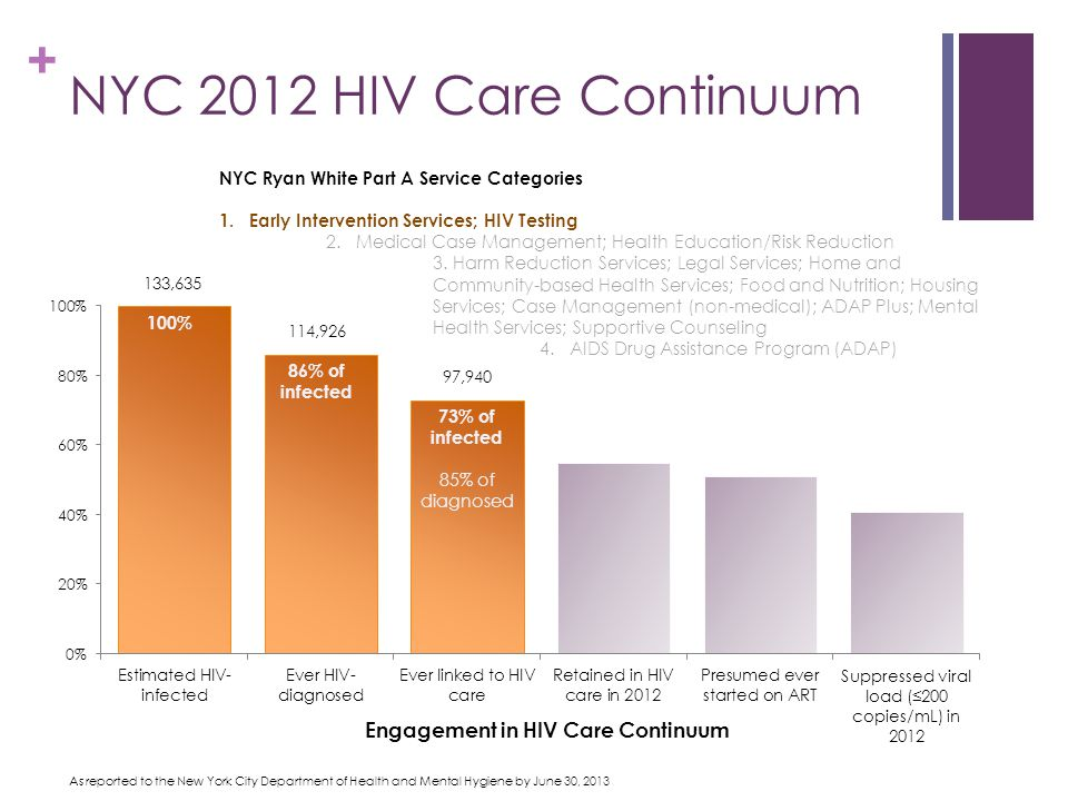 + NYC 2012 HIV Care Continuum 100% 86% of infected 73% of infected 85% of diagnosed As reported to the New York City Department of Health and Mental Hygiene by June 30, 2013 Engagement in HIV Care Continuum