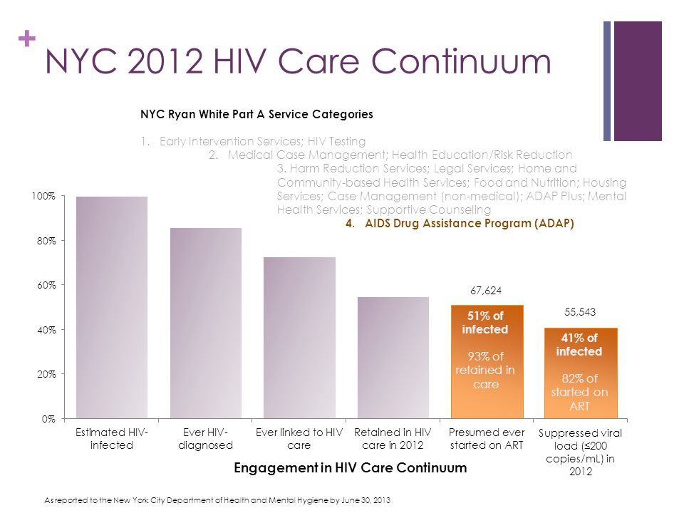 + NYC 2012 HIV Care Continuum 51% of infected 93% of retained in care 41% of infected 82% of started on ART As reported to the New York City Department of Health and Mental Hygiene by June 30, 2013 Engagement in HIV Care Continuum