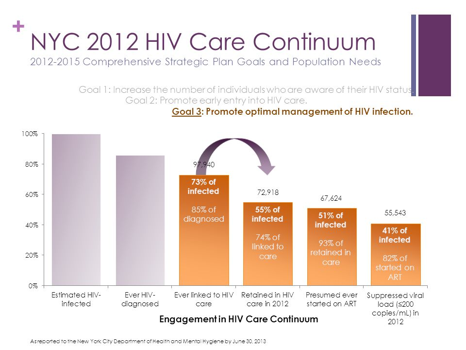 + NYC 2012 HIV Care Continuum Comprehensive Strategic Plan Goals and Population Needs 55% of infected 74% of linked to care 51% of infected 93% of retained in care 41% of infected 82% of started on ART As reported to the New York City Department of Health and Mental Hygiene by June 30, 2013 Engagement in HIV Care Continuum 73% of infected 85% of diagnosed 97,940
