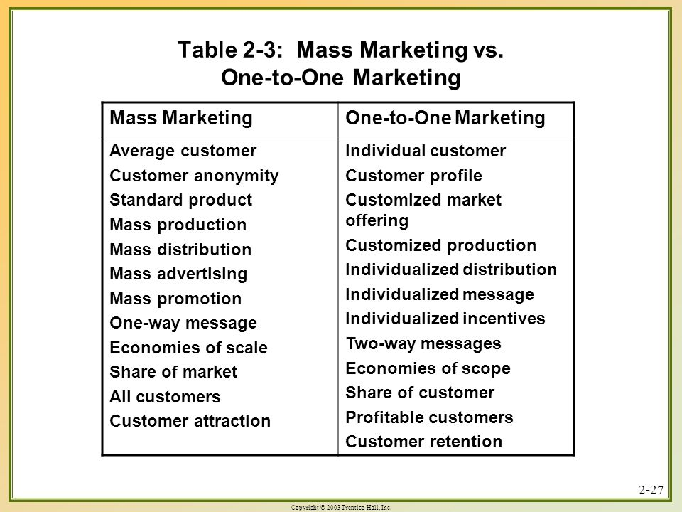 Copyright © 2003 Prentice-Hall, Inc Table 2-3: Mass Marketing vs.