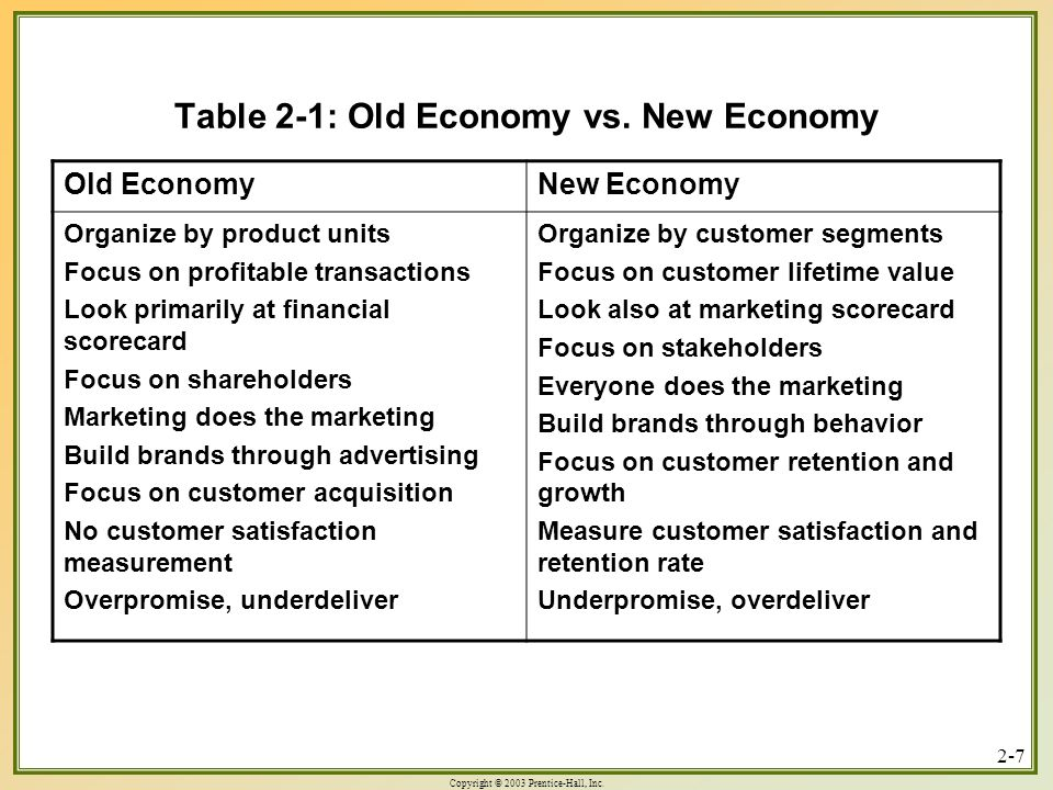 Copyright © 2003 Prentice-Hall, Inc. 2-7 Table 2-1: Old Economy vs.