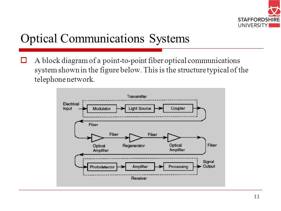 optical communication system block diagram – comvt, Wiring block