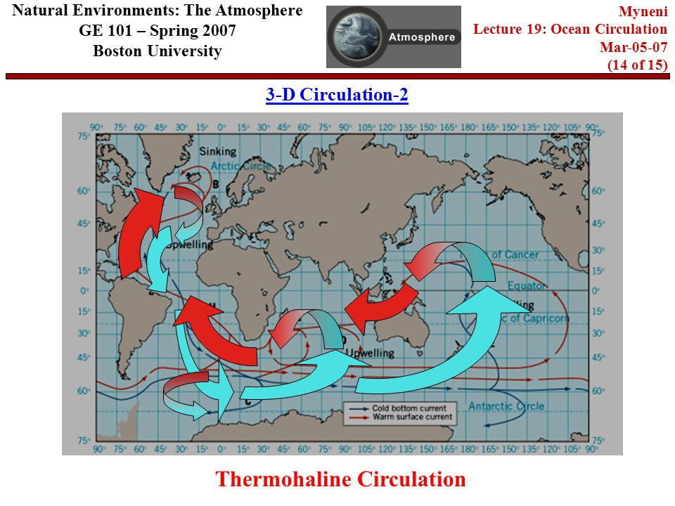 Natural Environments: The Atmosphere GE 101 – Spring 2007 Boston University Myneni Lecture 19: Ocean Circulation Mar (14 of 15) 3-D Circulation-2 Thermohaline Circulation