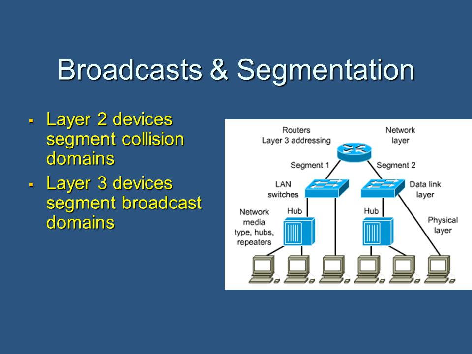 Broadcasts & Segmentation  Layer 2 devices segment collision domains  Layer 3 devices segment broadcast domains