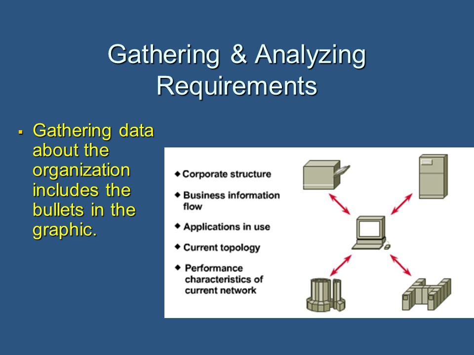 Gathering & Analyzing Requirements  Gathering data about the organization includes the bullets in the graphic.