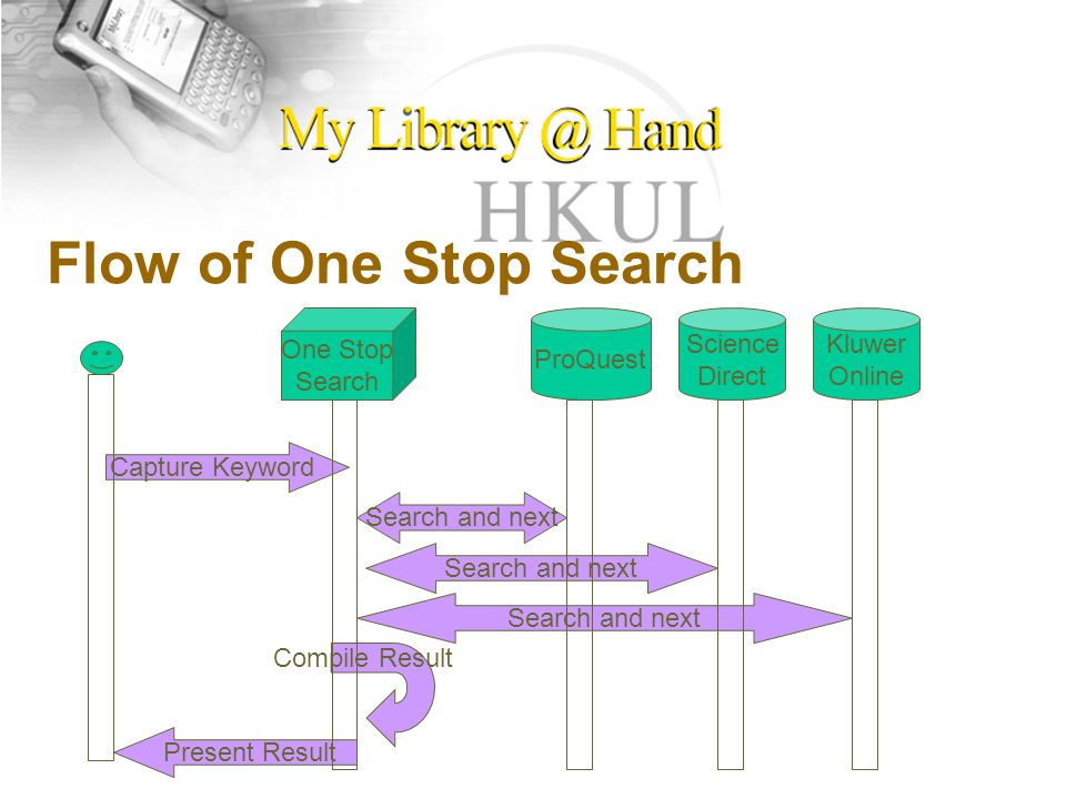 Flow of One Stop Search ProQuest Science Direct Kluwer Online One Stop Search Capture Keyword Search and next Compile Result Present Result