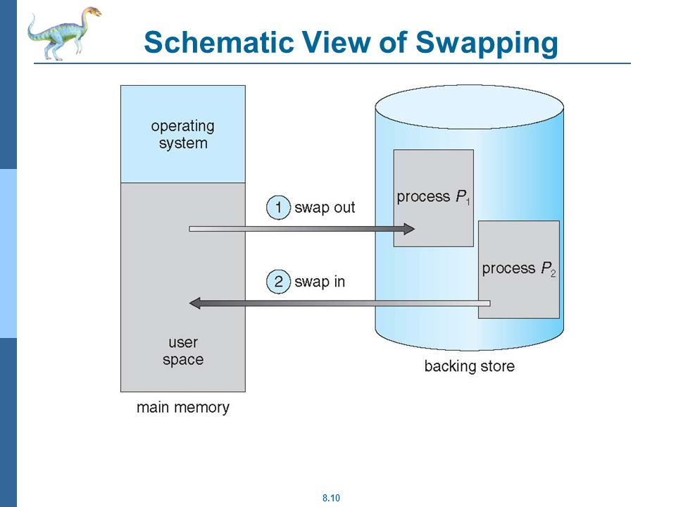 8.10 Schematic View of Swapping