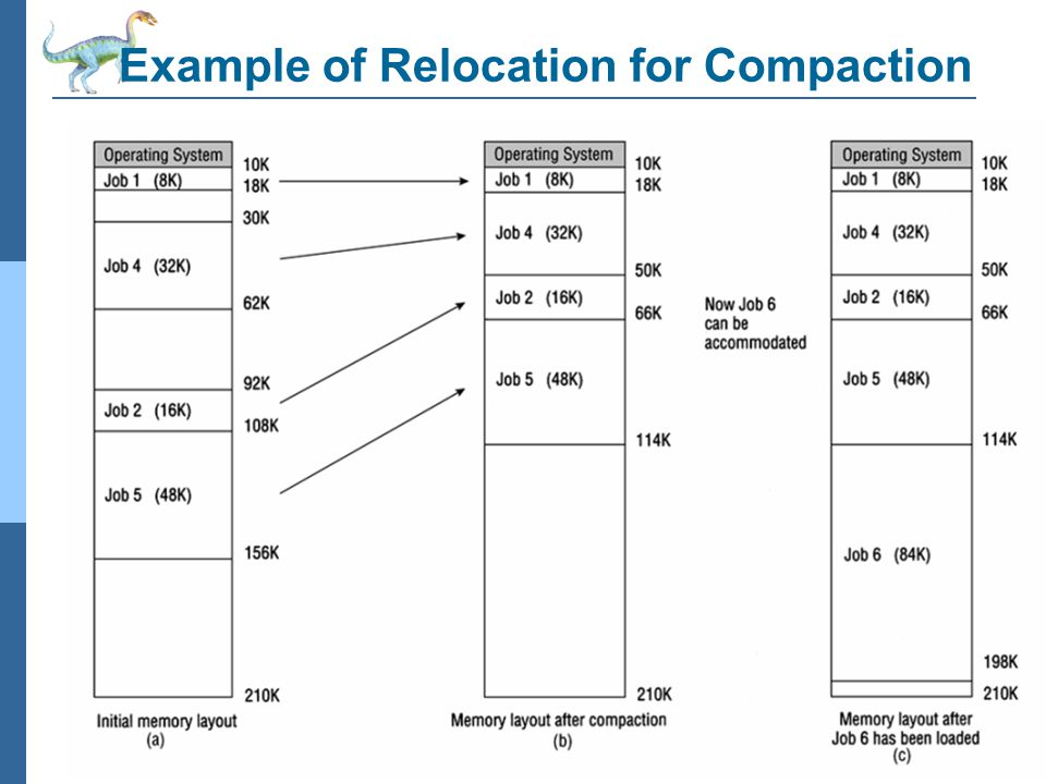 8.18 Example of Relocation for Compaction