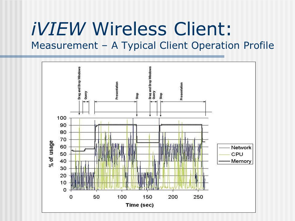 iVIEW Wireless Client: Gracefully Degradation at Multimodal Presentation A set modal significance order chain (i.e.