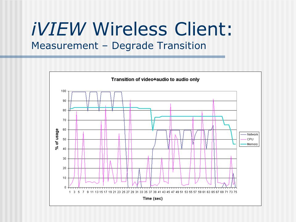 iVIEW Wireless Client: Measurement – A Typical Client Operation Profile