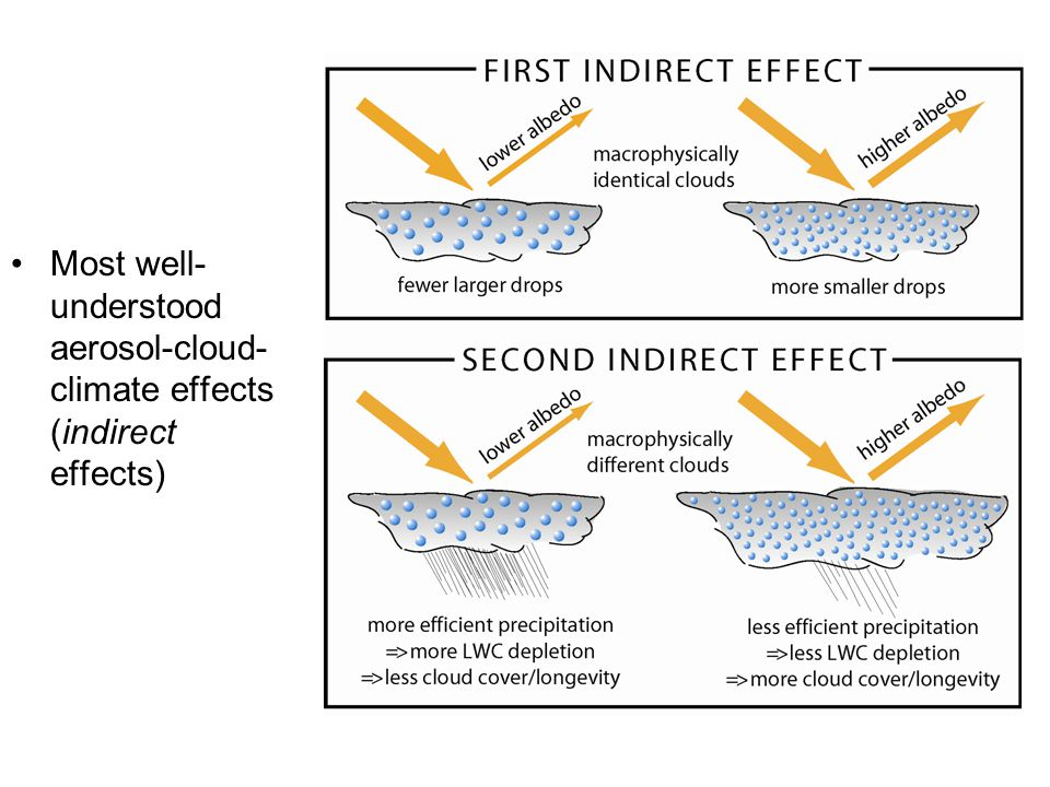 Most well- understood aerosol-cloud- climate effects (indirect effects)