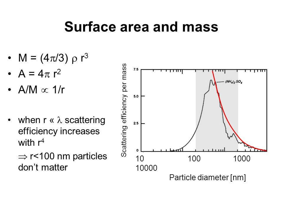 Surface area and mass M = (4  /3)  r 3 A = 4  r 2 A/M  1/r when r « scattering efficiency increases with r 4  r<100 nm particles don't matter Particle diameter [nm] Scattering efficiency per mass