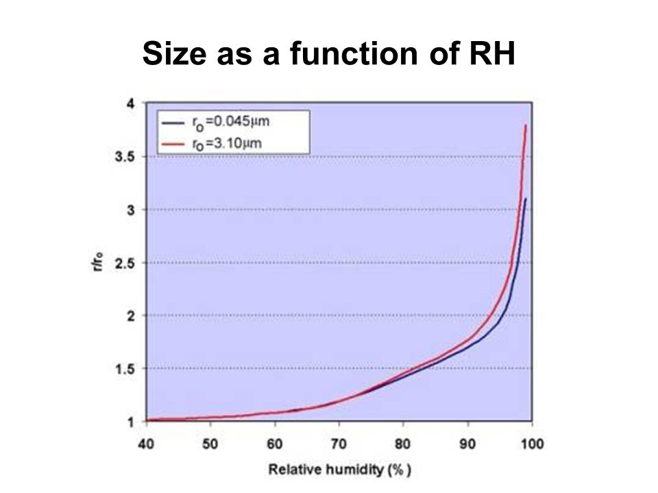 Size as a function of RH