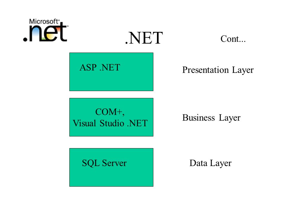 .NET COM+, Visual Studio.NET Presentation Layer Business Layer Data Layer ASP.NET SQL Server Cont...