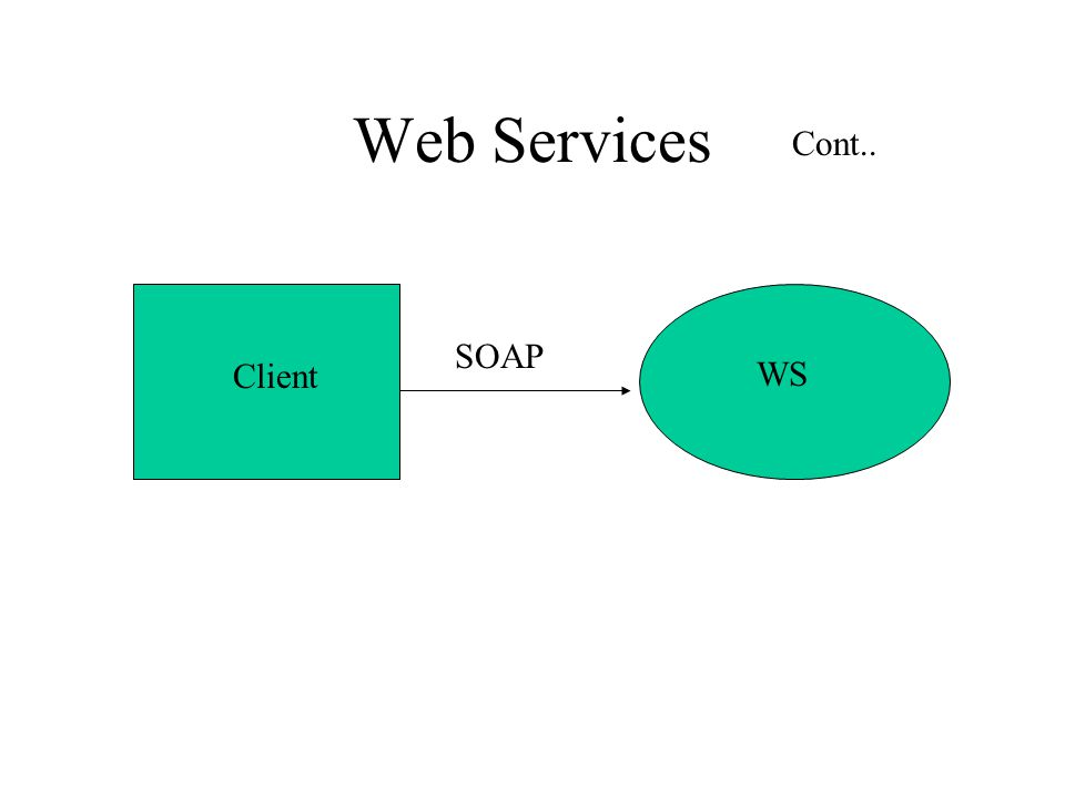 Web Services Client WS SOAP Cont..