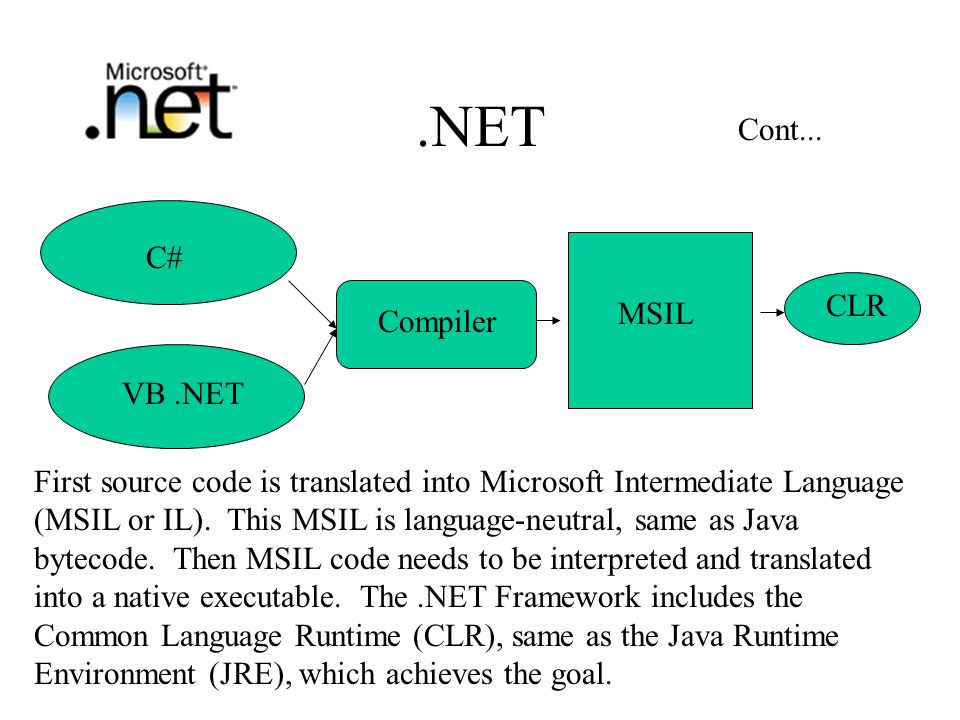 .NET C# VB.NET Compiler MSIL CLR First source code is translated into Microsoft Intermediate Language (MSIL or IL).