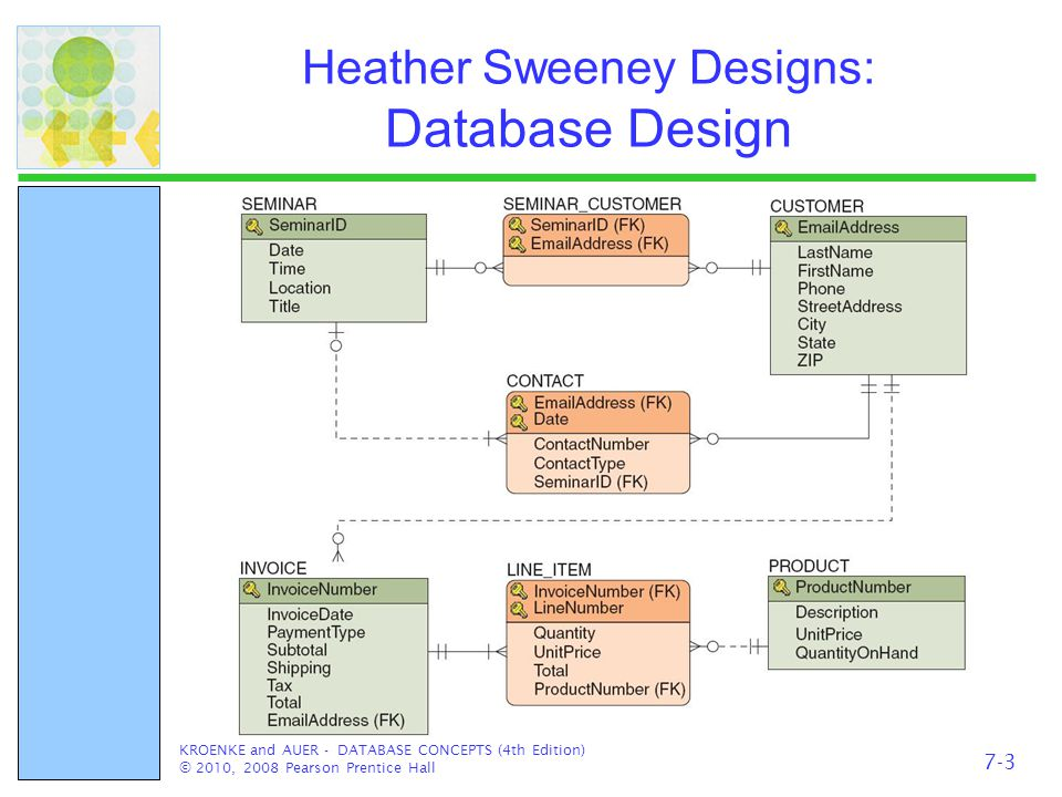 Heather Sweeney Designs: Database Design KROENKE and AUER - DATABASE CONCEPTS (4th Edition) © 2010, 2008 Pearson Prentice Hall 7-3
