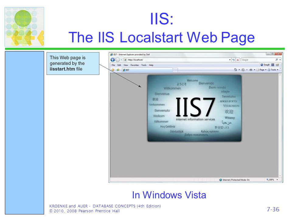 IIS: The IIS Localstart Web Page KROENKE and AUER - DATABASE CONCEPTS (4th Edition) © 2010, 2008 Pearson Prentice Hall In Windows Vista 7-36