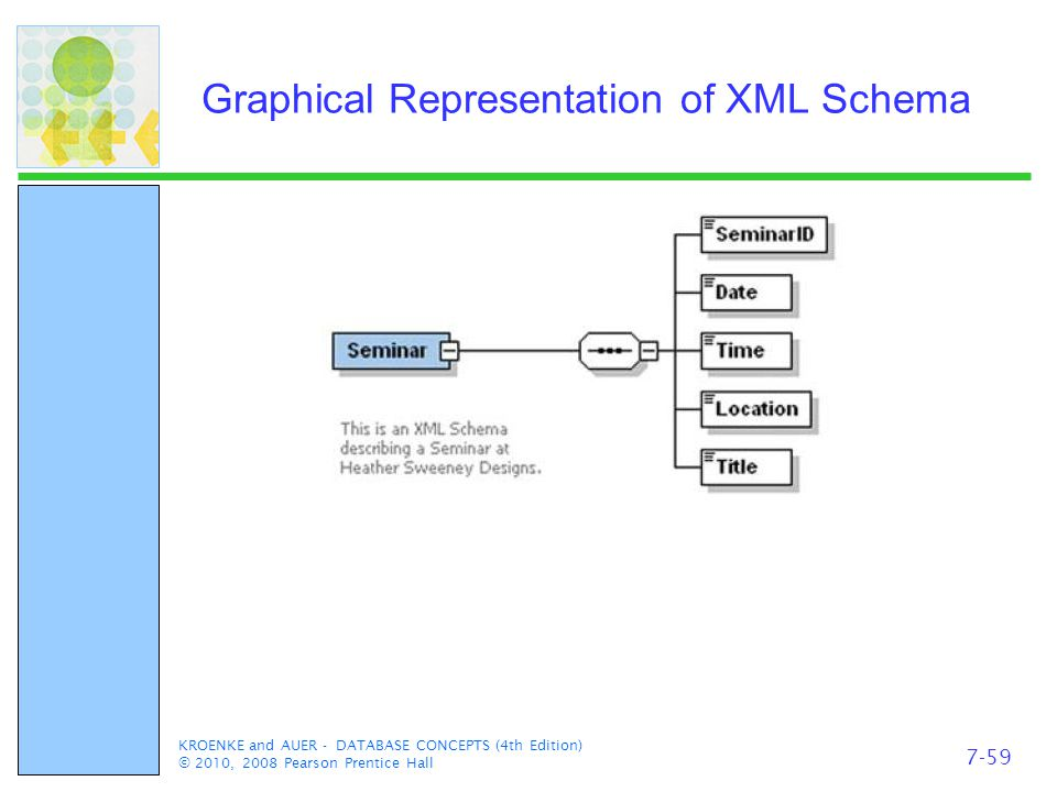 KROENKE and AUER - DATABASE CONCEPTS (4th Edition) © 2010, 2008 Pearson Prentice Hall Graphical Representation of XML Schema 7-59