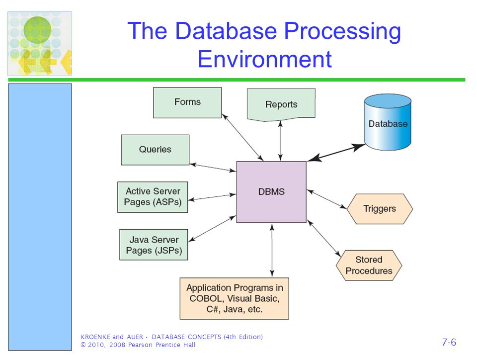 The Database Processing Environment KROENKE and AUER - DATABASE CONCEPTS (4th Edition) © 2010, 2008 Pearson Prentice Hall 7-6