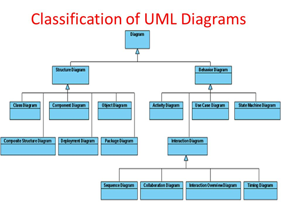 classification of uml diagrams  behavioral and structural    classification of uml diagrams